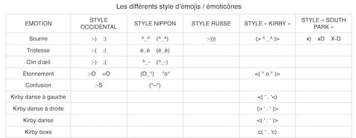 Quelques exemples d'Emojis