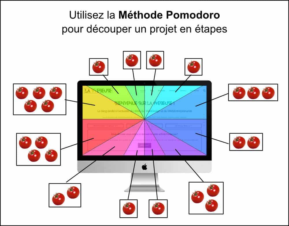 Pomodoro pour un projet Web