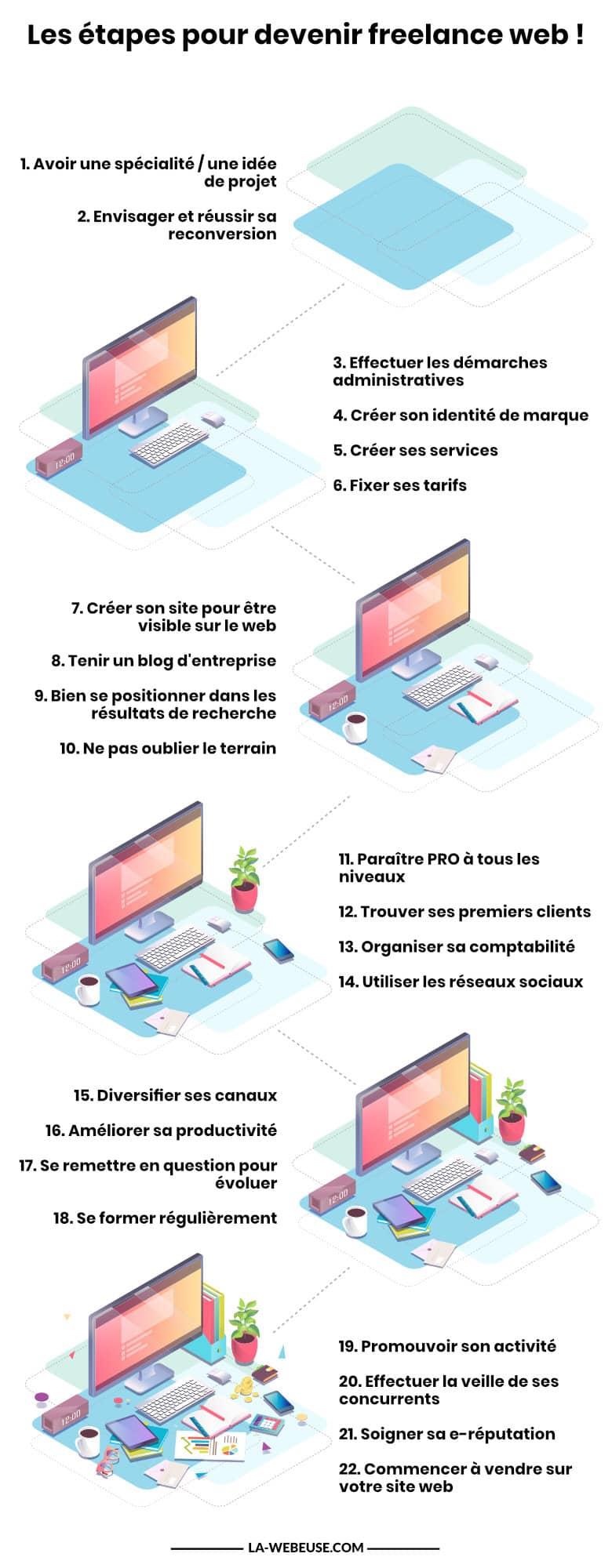 """infographie """"devenir freelance"""" par La Webeuse"""