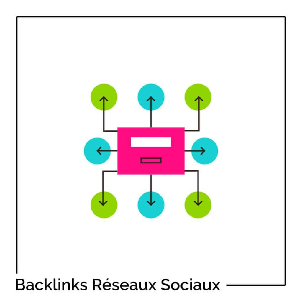 backlinks provenant des réseaux sociaux