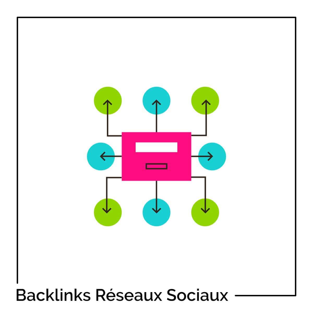 Réseaux sociaux, backlinks & trafic : le guide pratique et complet