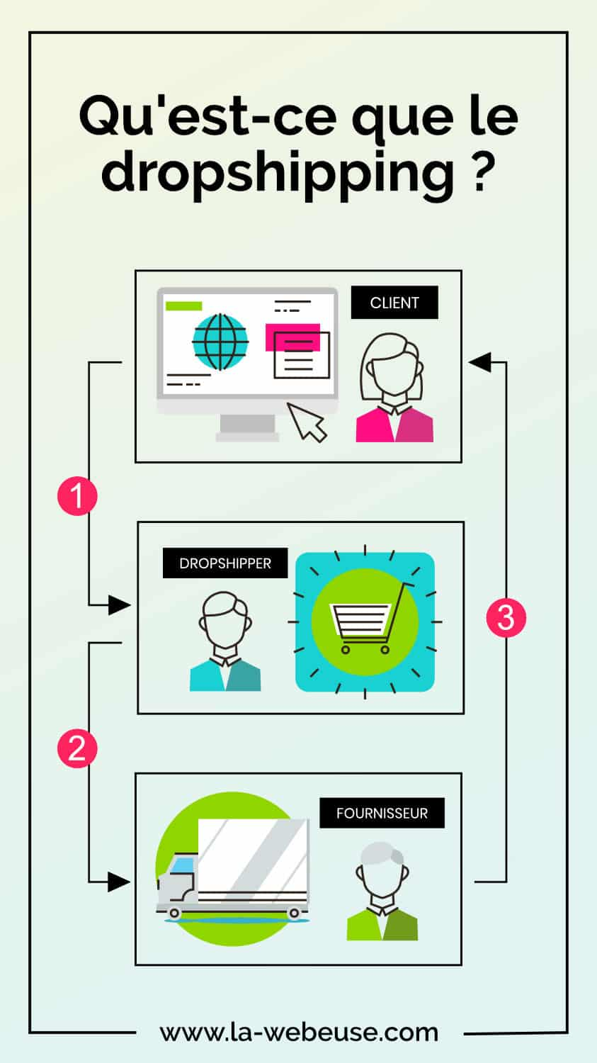 dropshipping infographie