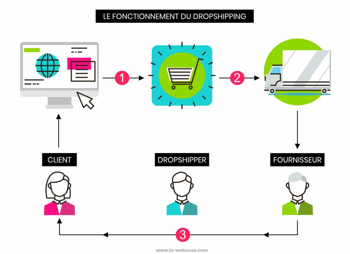 fonctionnement du dropshipping