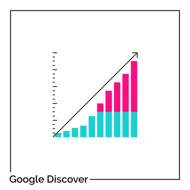 Google Discover : comment multiplier les vues d'un article par 10 ?