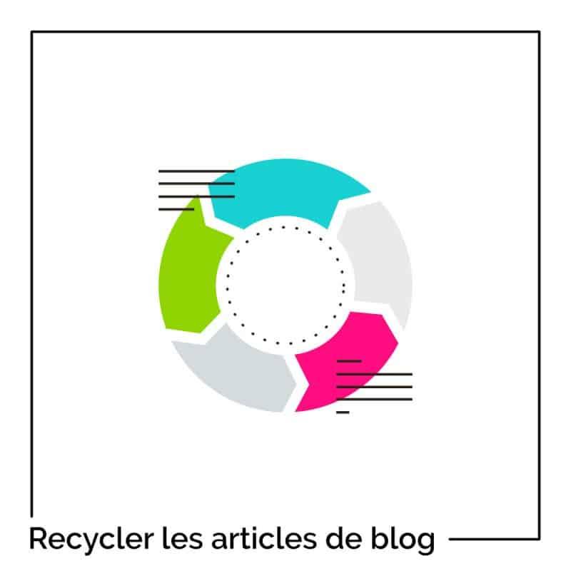 15 façons de recycler vos articles de blog