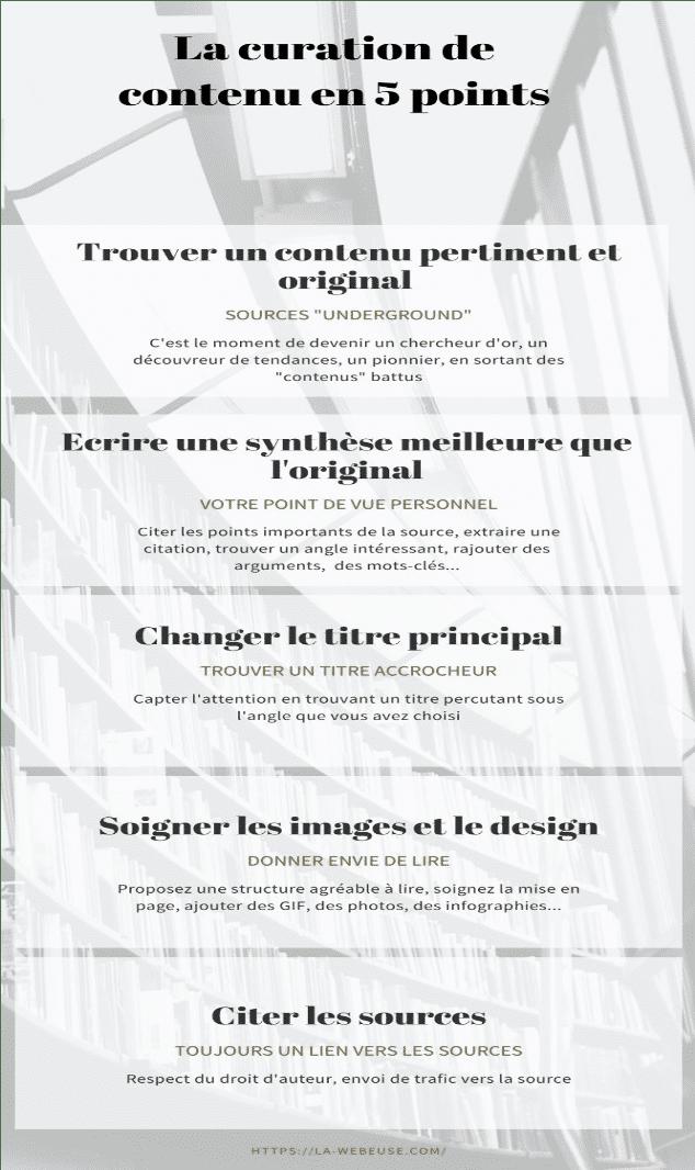 Curation de Contenu Infographie