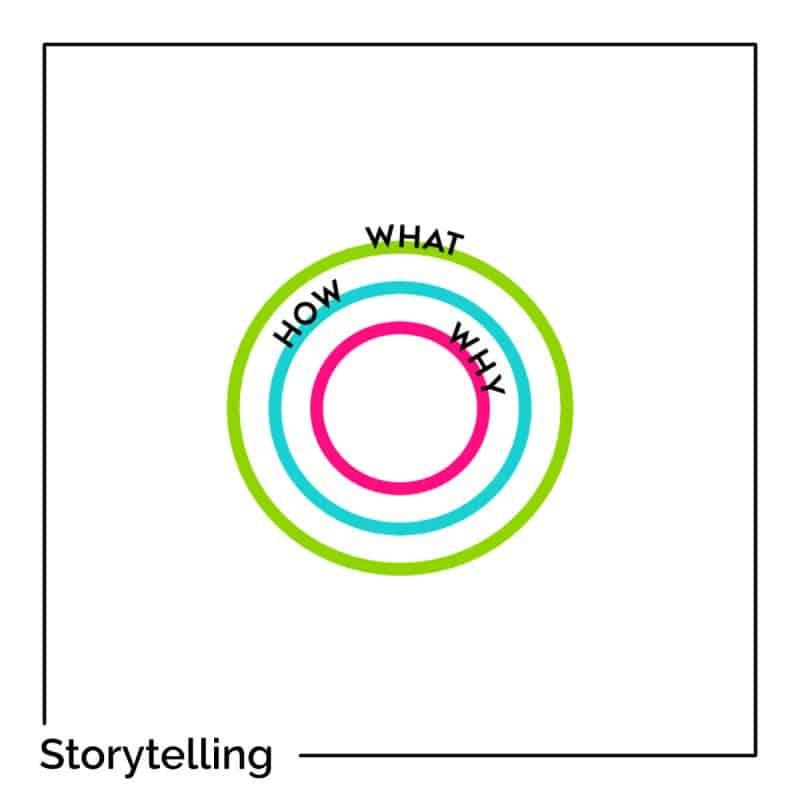 Les 5 piliers d'un Storytelling réussi !