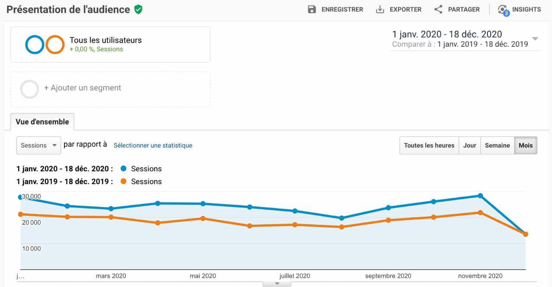 Nombre de sessions par mois - Statistiques Google Analytics