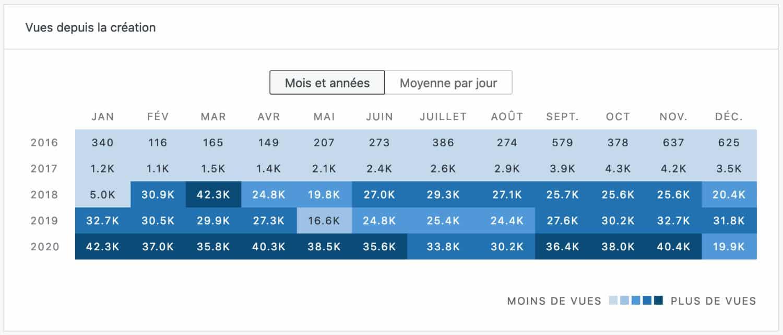 Nombres de vues par mois - statistiques JetPack